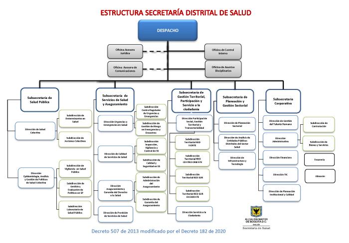 Secretaría Distrital de Salud de Bogotá Organigrama